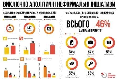 Соціально-економічний протест у Києві: аполітичні неформальні ініціативи
