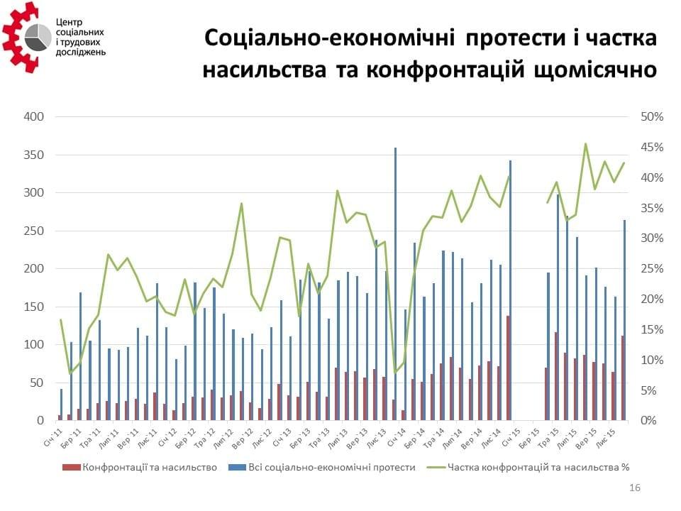 CSLR - Repressions in 2015 - May 31 2016 - 1