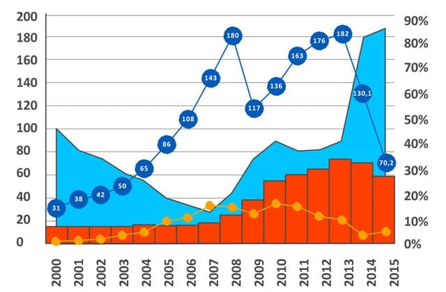 History of Ukrainian Debt Dependence Formation