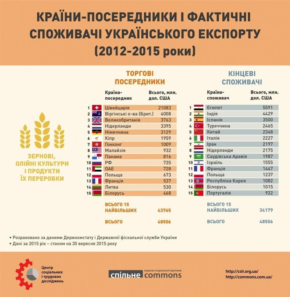 Ukr_export_2012_2015_part1