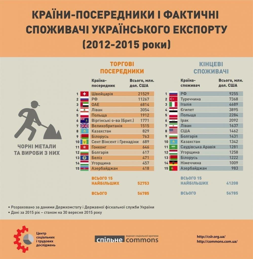 Ukr_export_2012_2015_part2